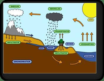 De waterkringloop